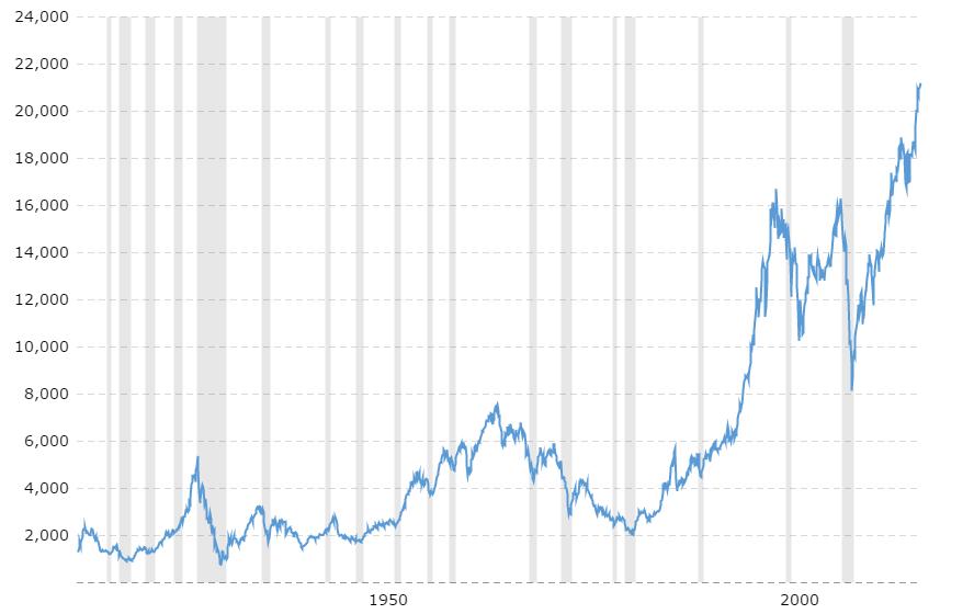 Dow Jones 100 Year Historical Chart 2017 06 05 Macrotrends 4